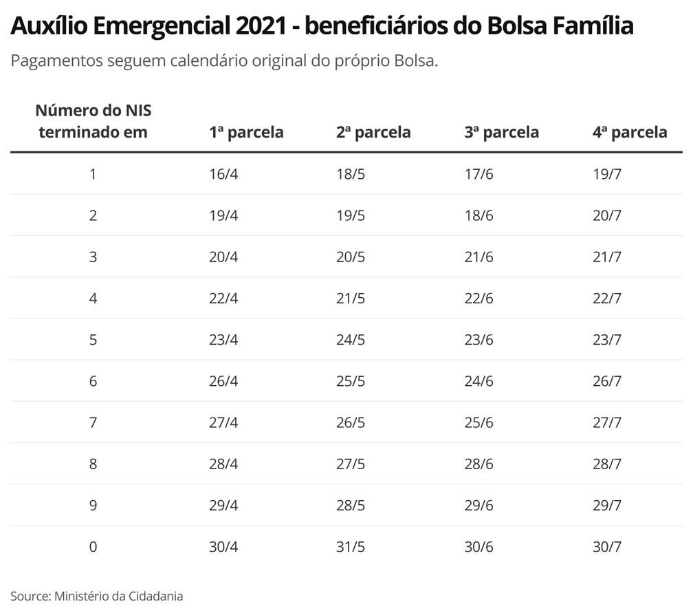 Calendário do auxlio emergencial 2021