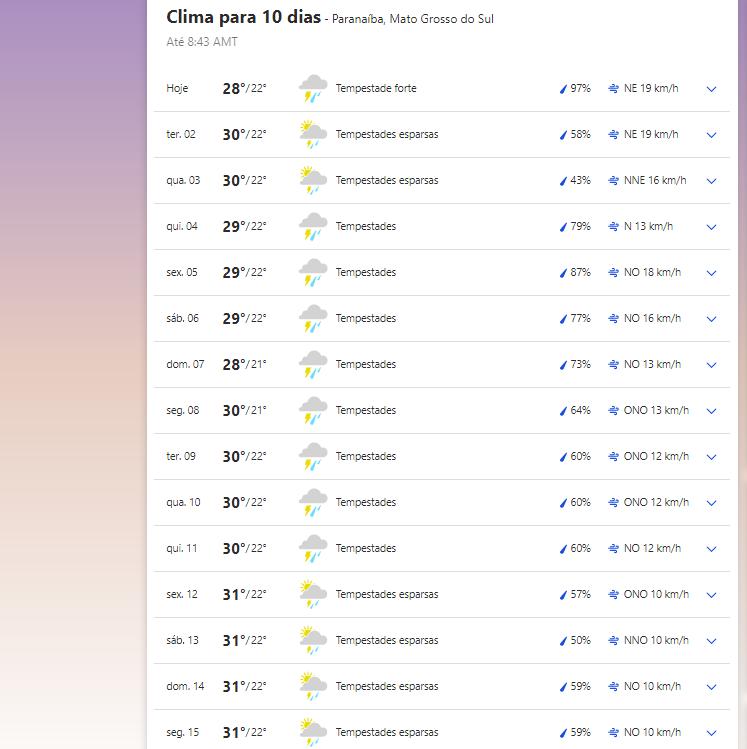 Clima em Paranaíba nesta segunda-feira, 1 de março de 2021.
