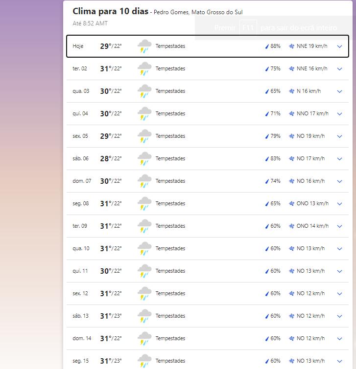 Clima em Pedro Gomes nesta segunda-feira, 1 de março de 2021.