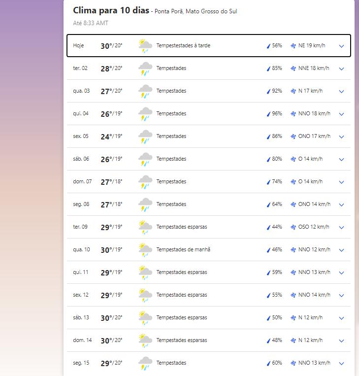 Clima em Ponta Porã nesta segunda-feira, 1 de março de 2021.