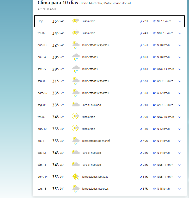 Clima em Porto Murtinho nesta segunda-feira, 1 de março de 2021.