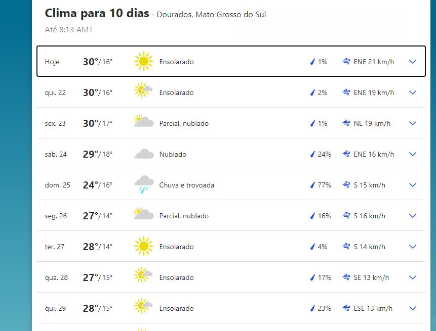 Previsão do tempo em Dourados.