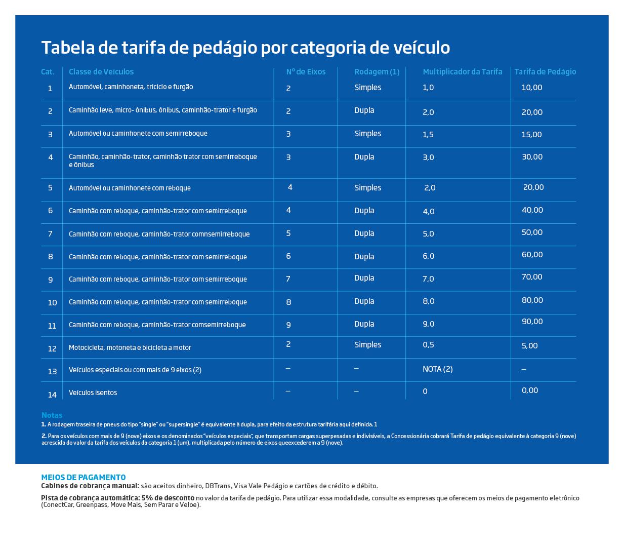 Tabela de preços de pedágio por categorias de veículo