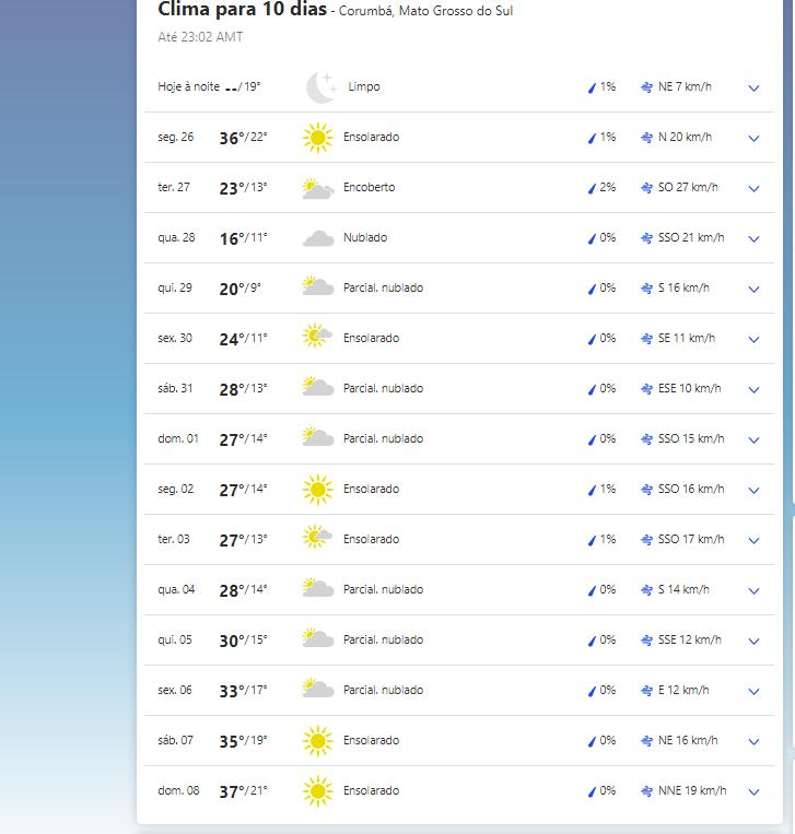 Clima em Corumbá (MS).