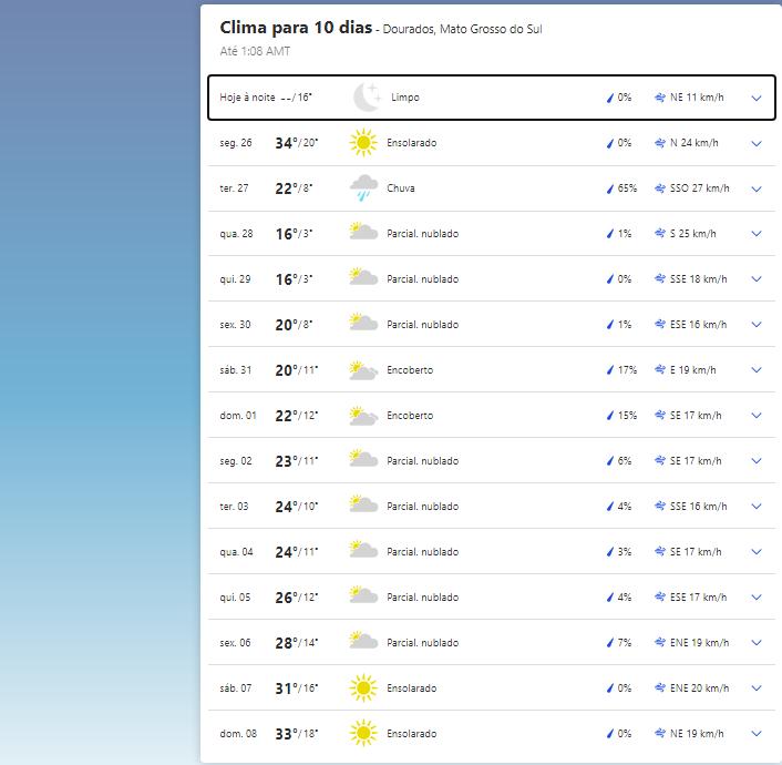 Clima em Dourados.