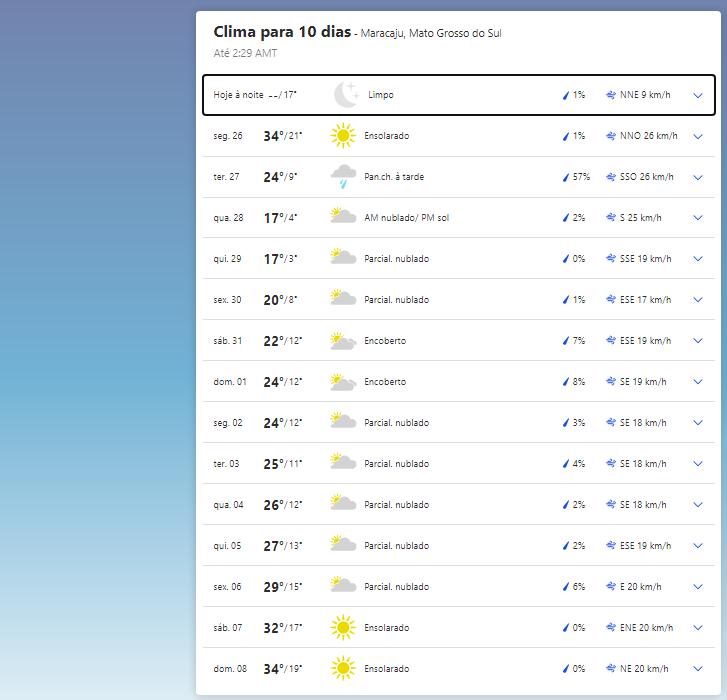 Clima em Maracaju.