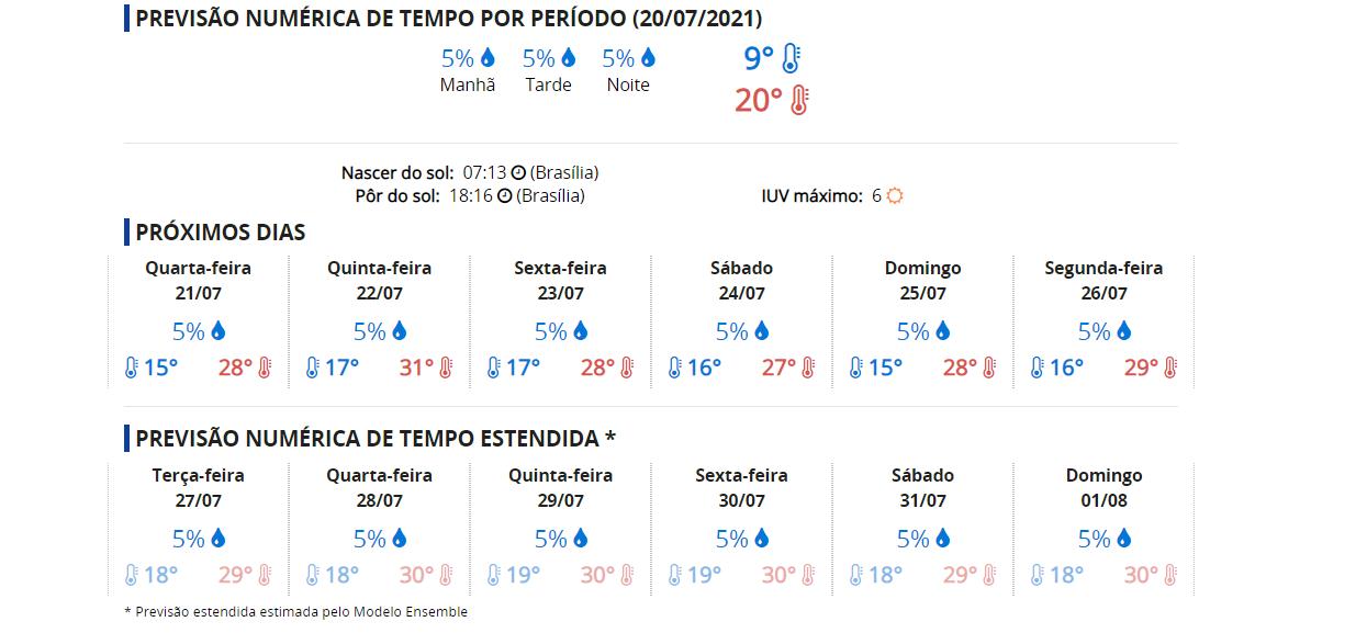 Clima em Campo Grande, hoje.
