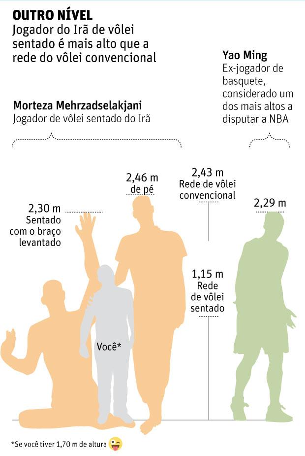 Comparação de altura de Mehrzadselakjani. Créditos: Editoria de Arte/Folhapress